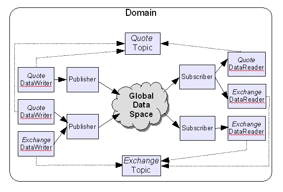 Introduction to OpenDDS