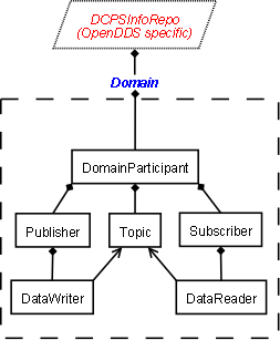 Components of the DDS system