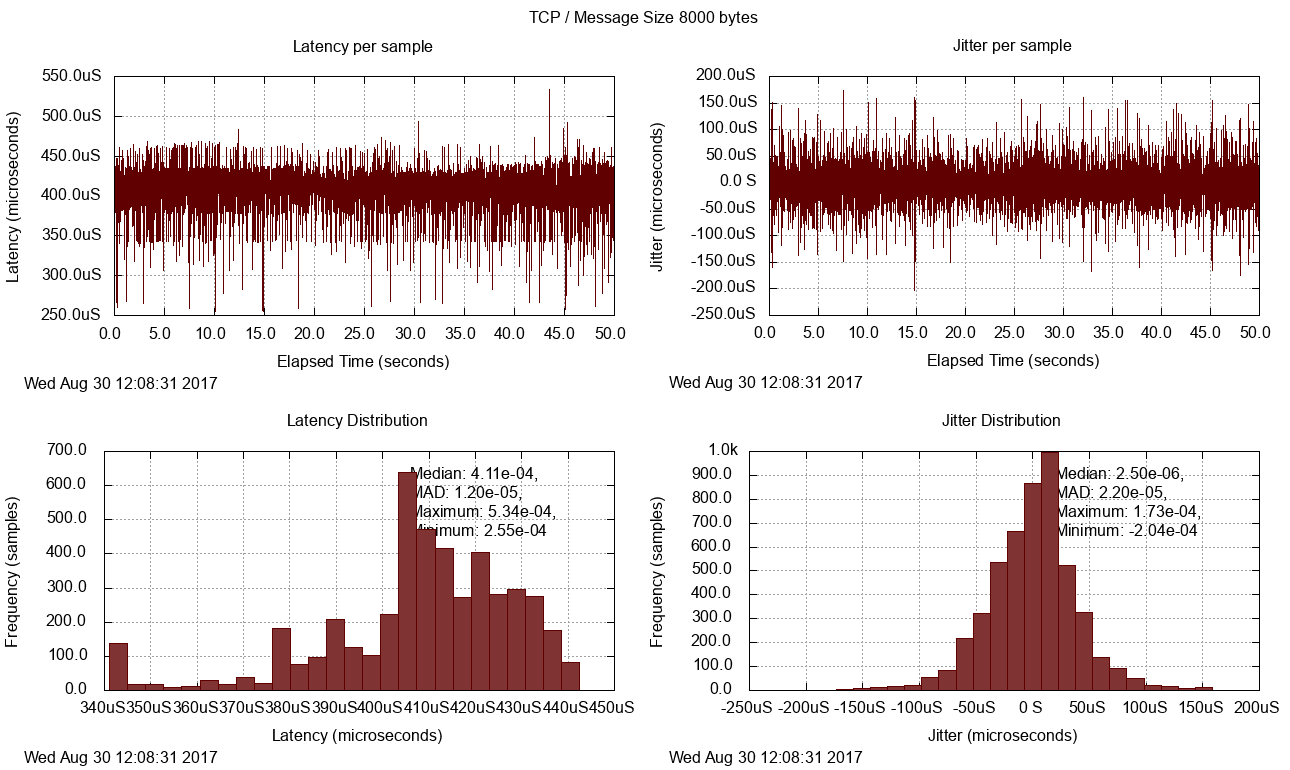 OpenDDS - Latency Charts